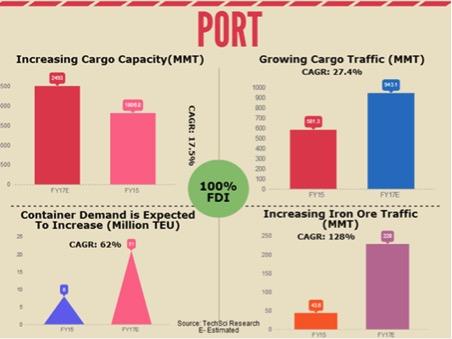 Port Graph